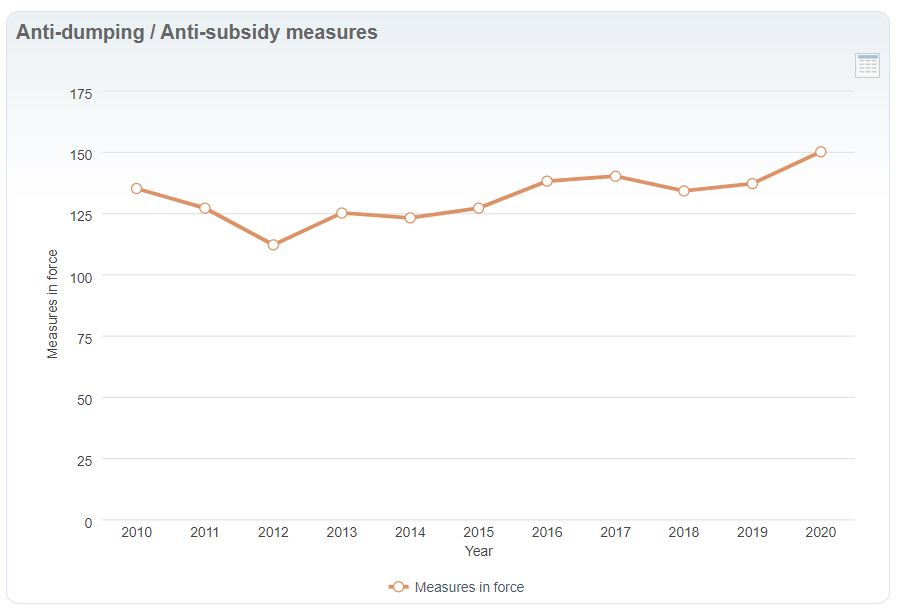 Statistik Antidumpingverfahren